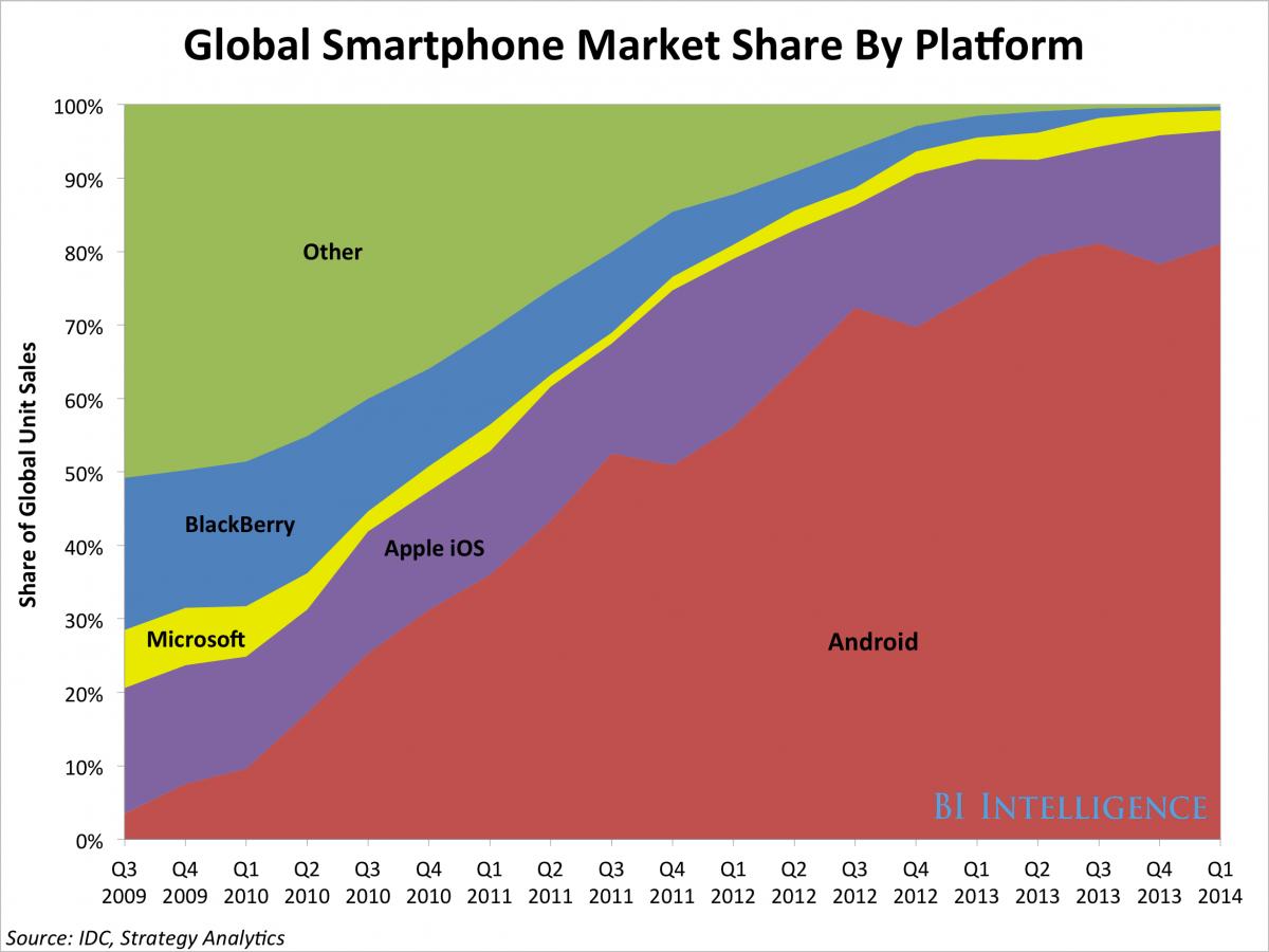 דיקמן נתח שוק iOS אנדרואיד